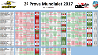 Classificacions 2a prova Mundialet 2017