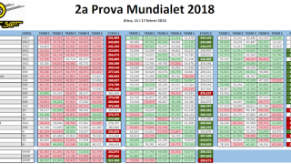 Classificacions 2a cursa Mundialet